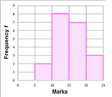 developmaths uk high school maths : frequency diagram - findchart.co